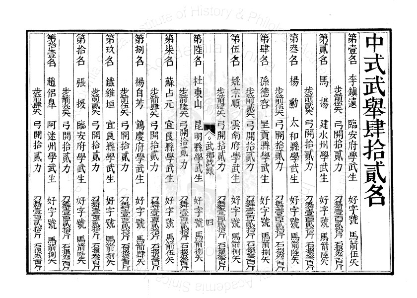 Written Record of the 1759 Yunnan Military Provincial Examination